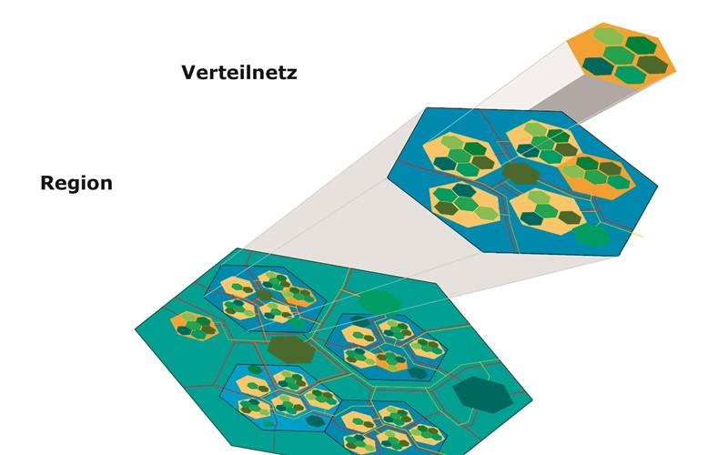 Multienergiesysteme mit Wasserstoff