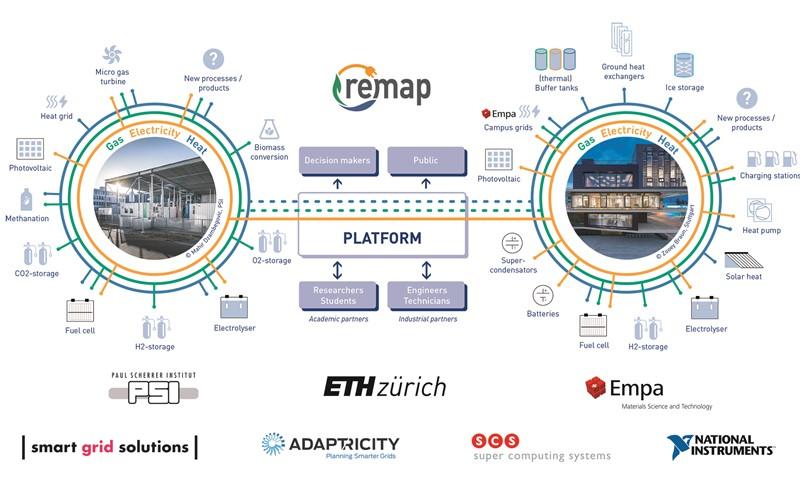 ReMaP: Forschungsplattform für Multienergiesysteme