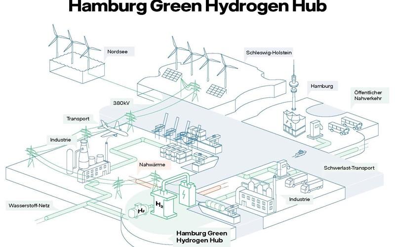 100-Megawatt-Anlage in Hamburg