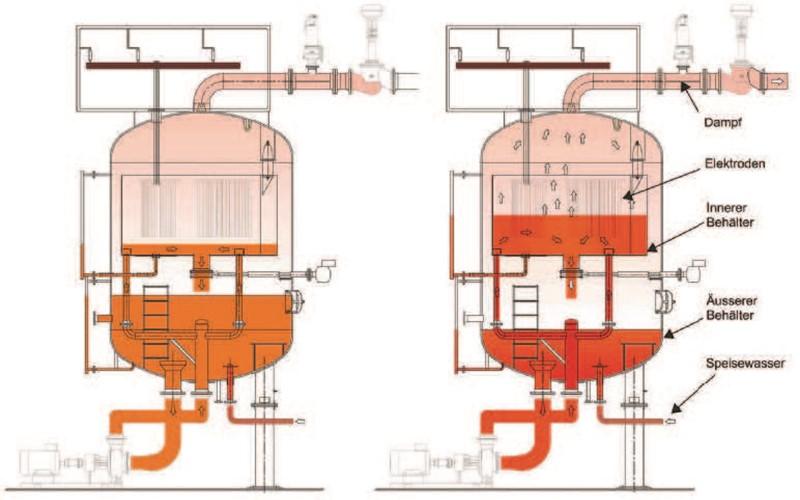 Wie aus Strom Dampf wird