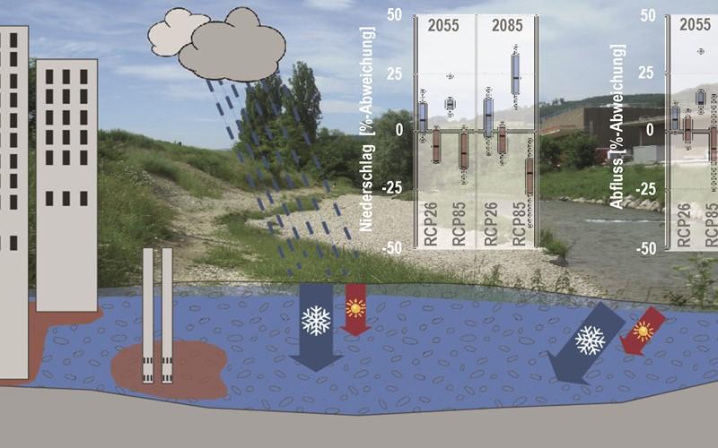 Klimawandel und Grundwassertemperaturen