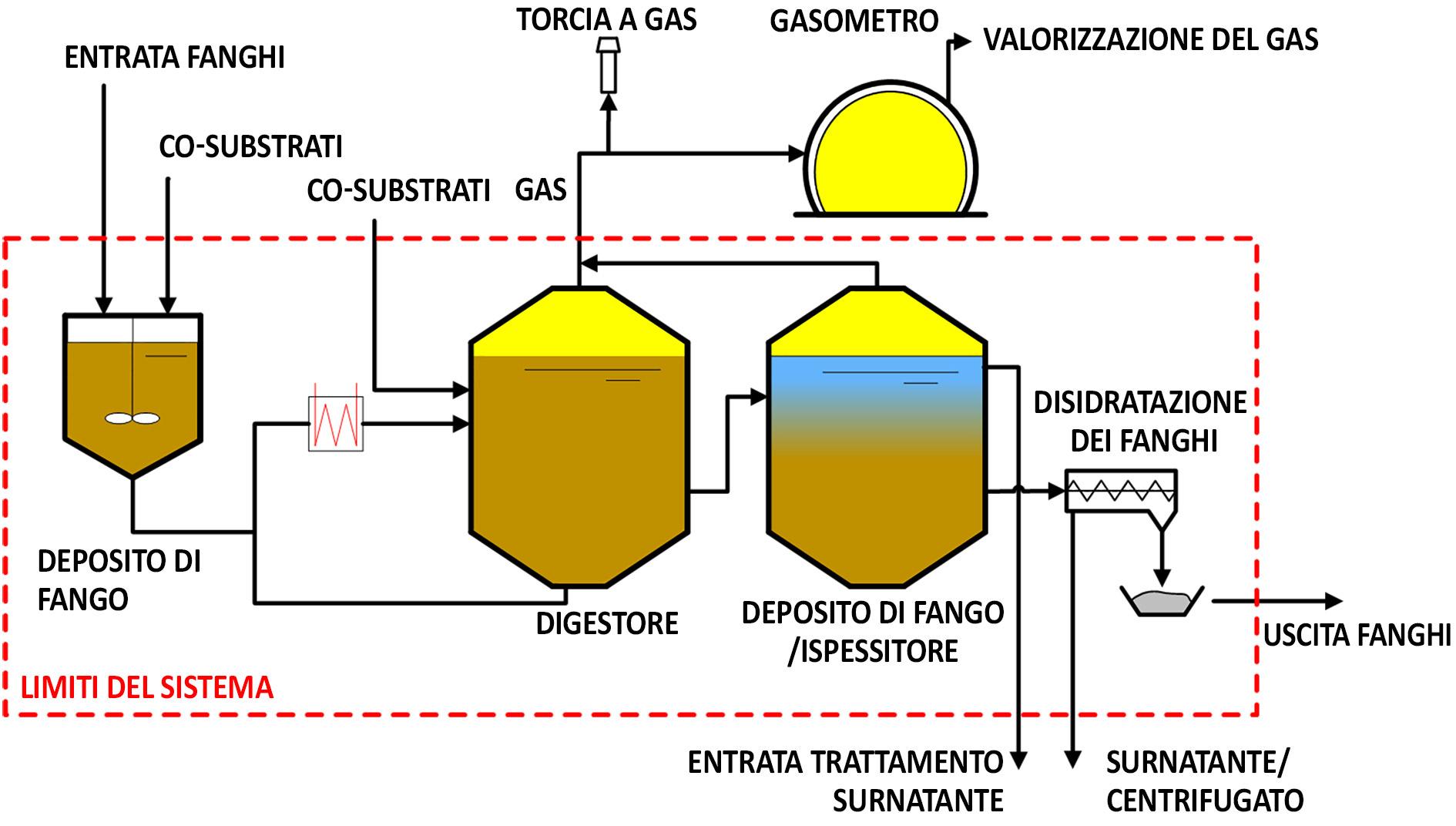 Raccomandazione VSA «Gestione dei processi di digestione e co-fermentazione»