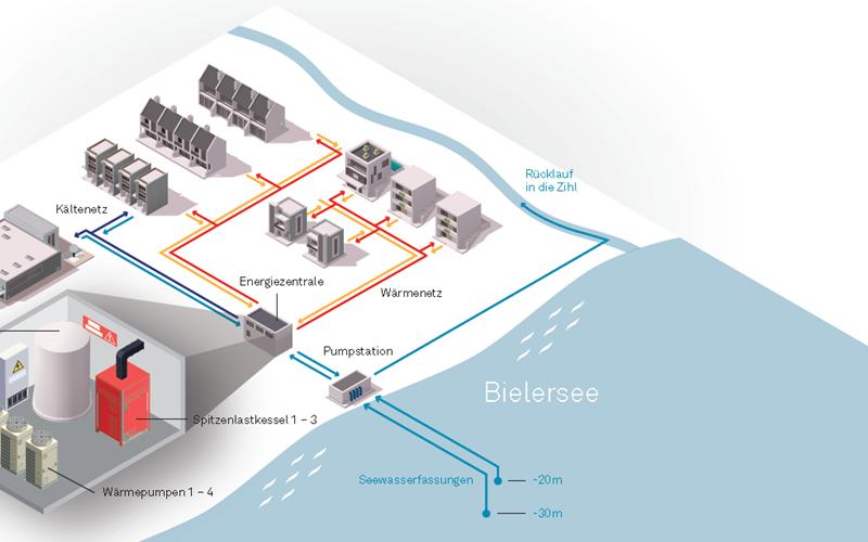 Der Energieverbund Bielersee nimmt Form an