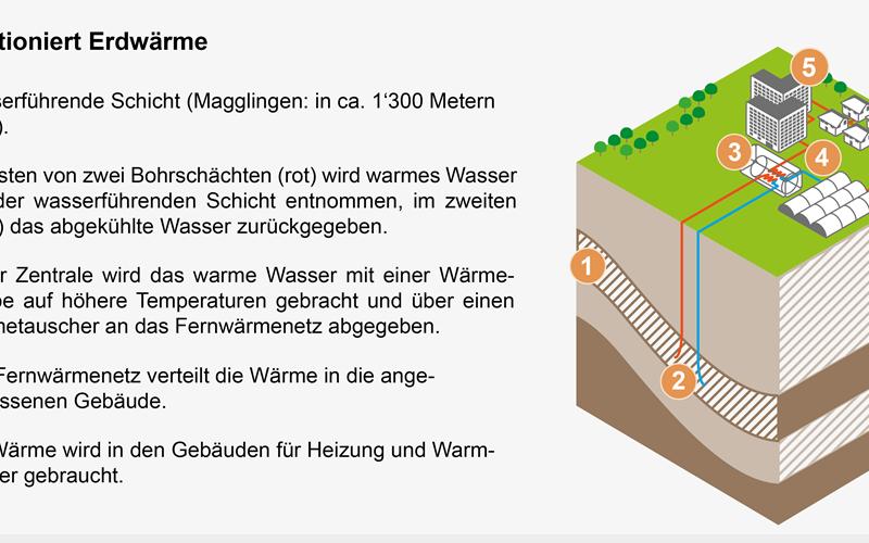 Wärmeversorgung von Bundesbauten